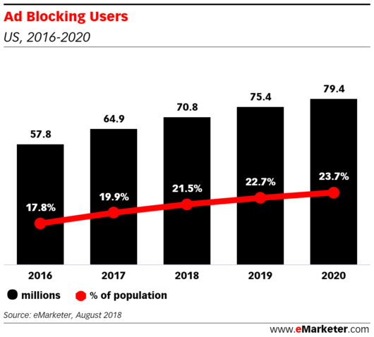 The number of ad-blocking users in the US increases with time.